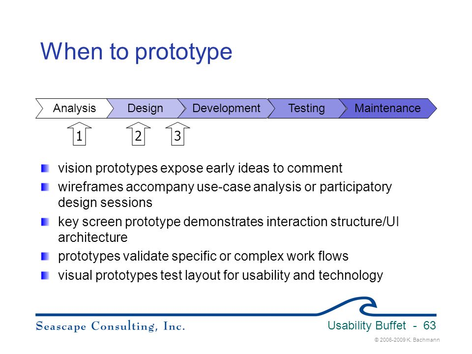 Usability Buffet 3/31/2017. When to prototype. Analysis. Design. Development. Testing. Maintenance.