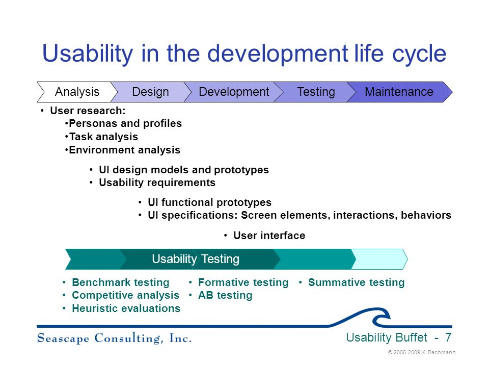 Usability in the development life cycle