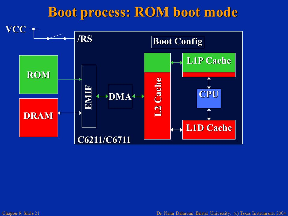 Boot process: ROM boot mode