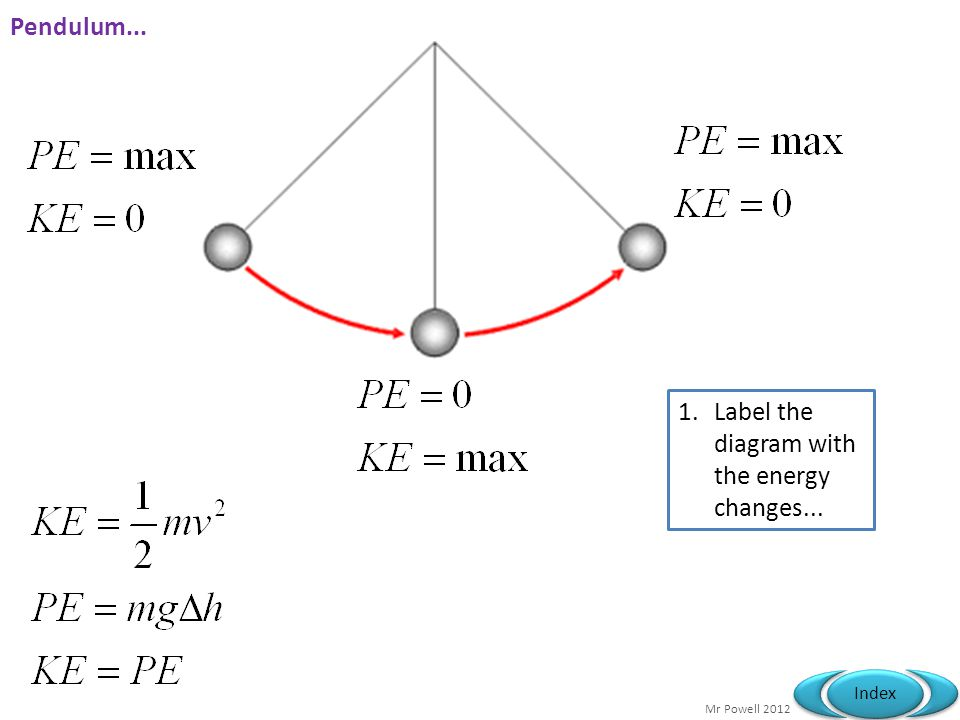 Pendulum... Label the diagram with the energy changes...