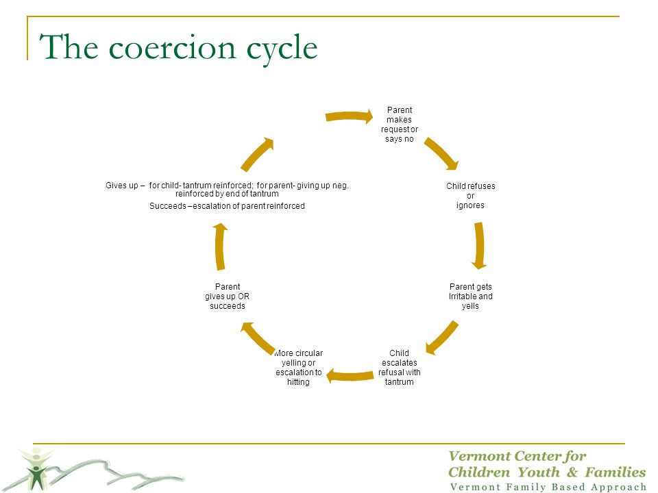 The coercion cycle Parent makes says no request or Child refuses or