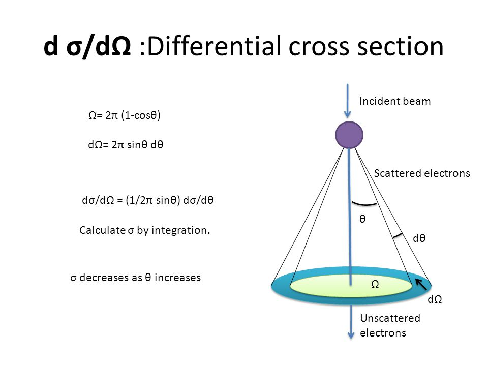 d σ/dΩ :Differential cross section
