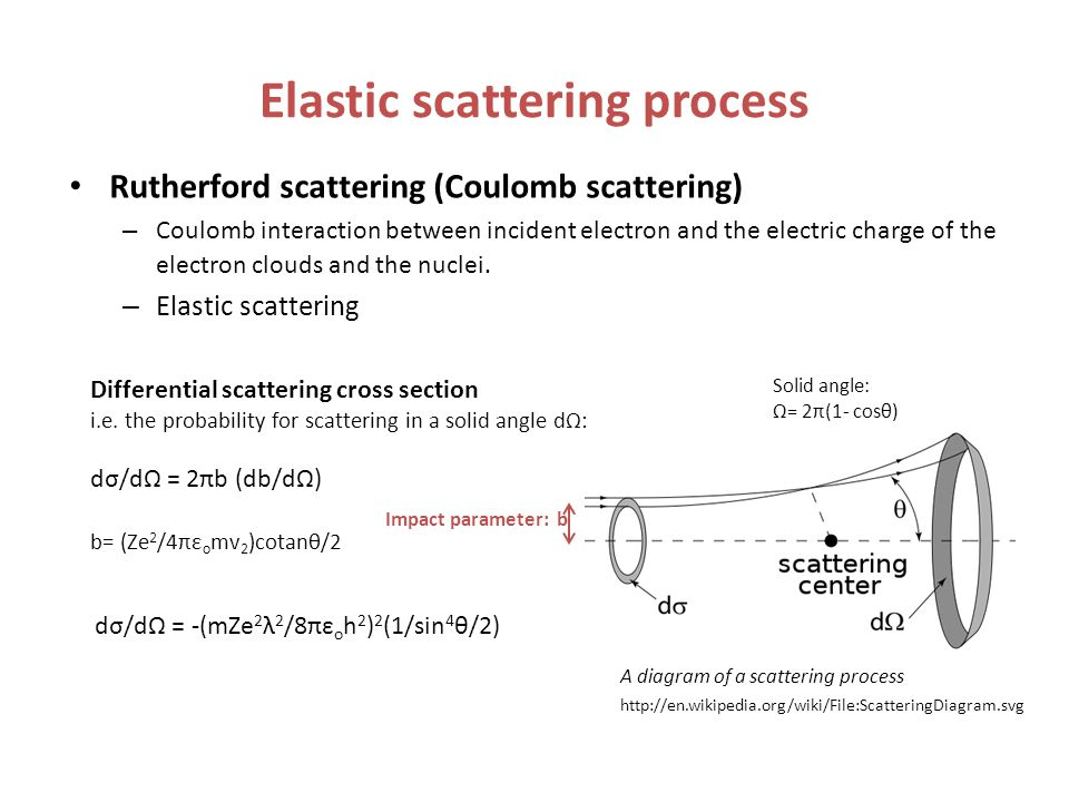 Elastic scattering process