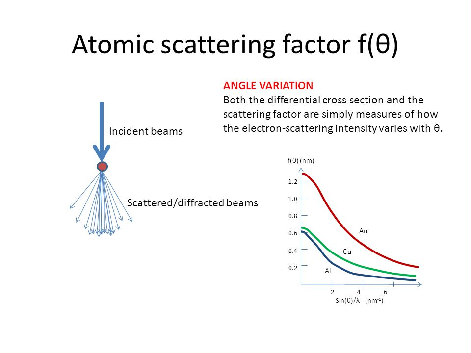 Atomic scattering factor f(θ)