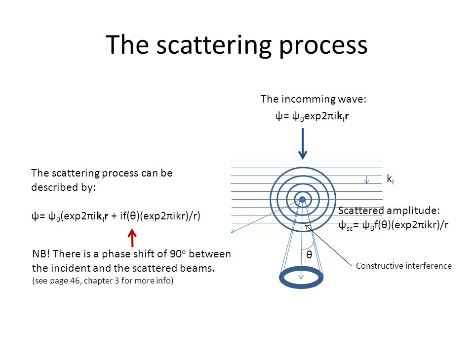 The scattering process