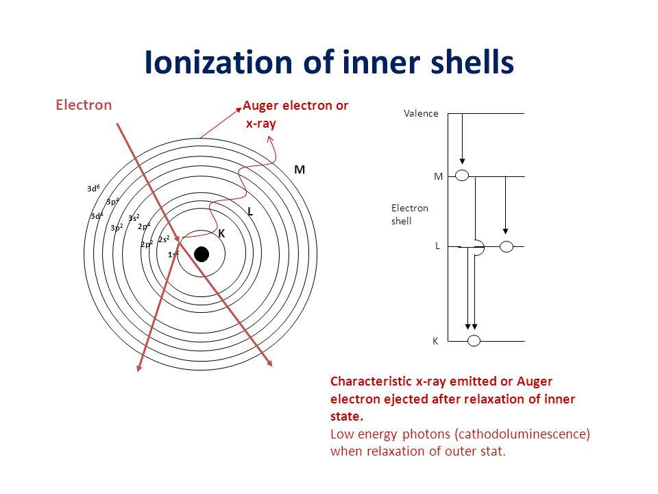 Ionization of inner shells