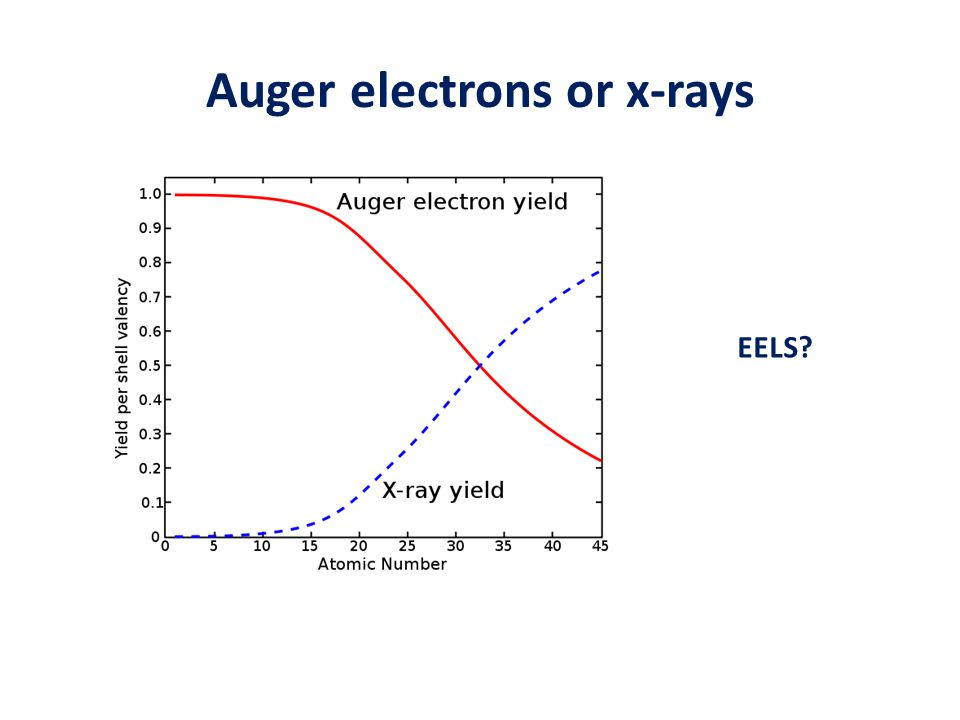 Auger electrons or x-rays