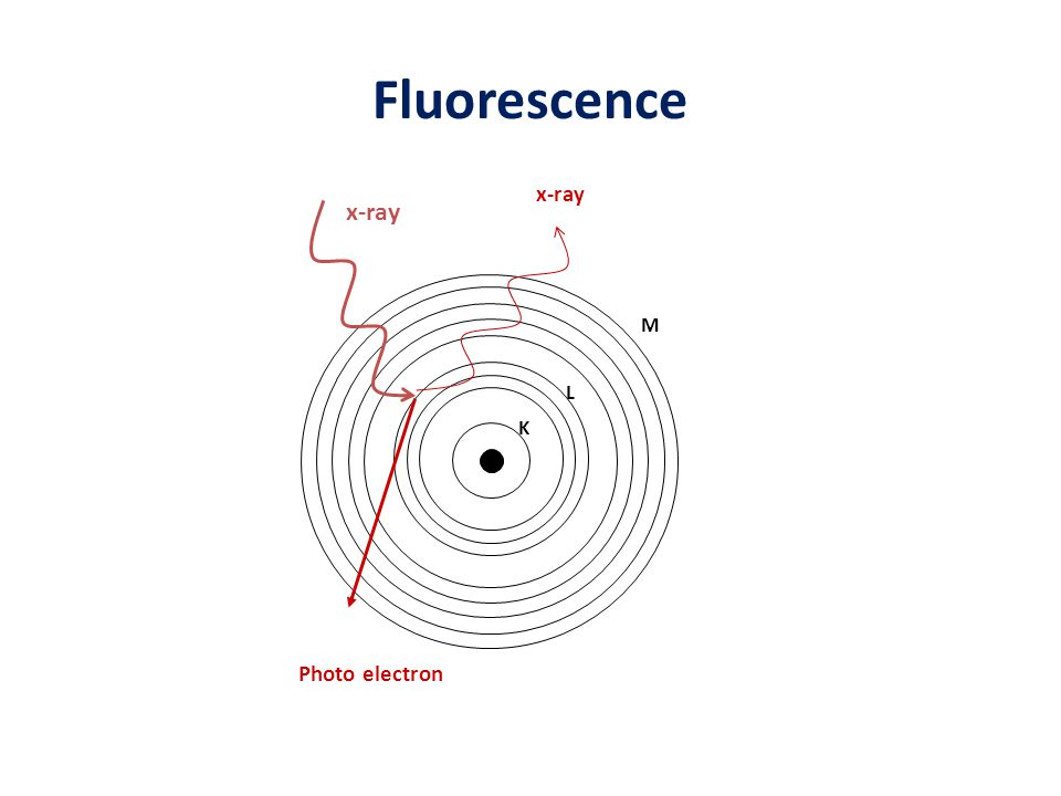 Fluorescence x-ray x-ray M L K Photo electron