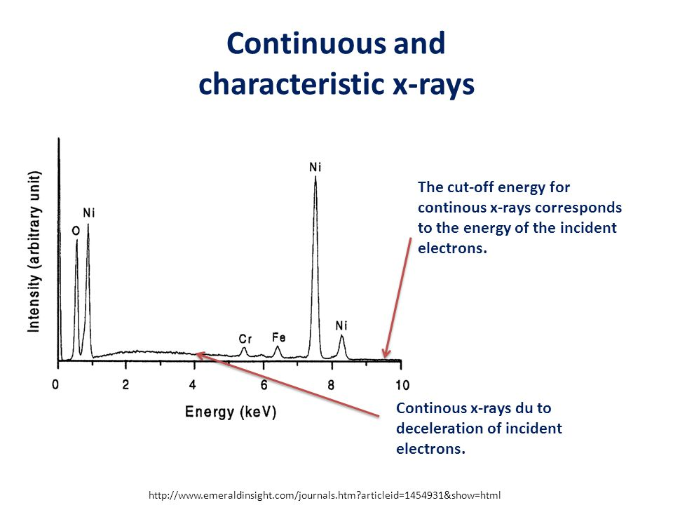 Continuous and characteristic x-rays