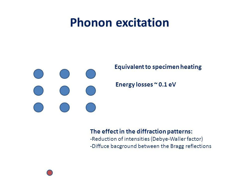 Phonon excitation Equivalent to specimen heating