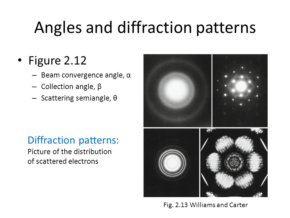 Angles and diffraction patterns