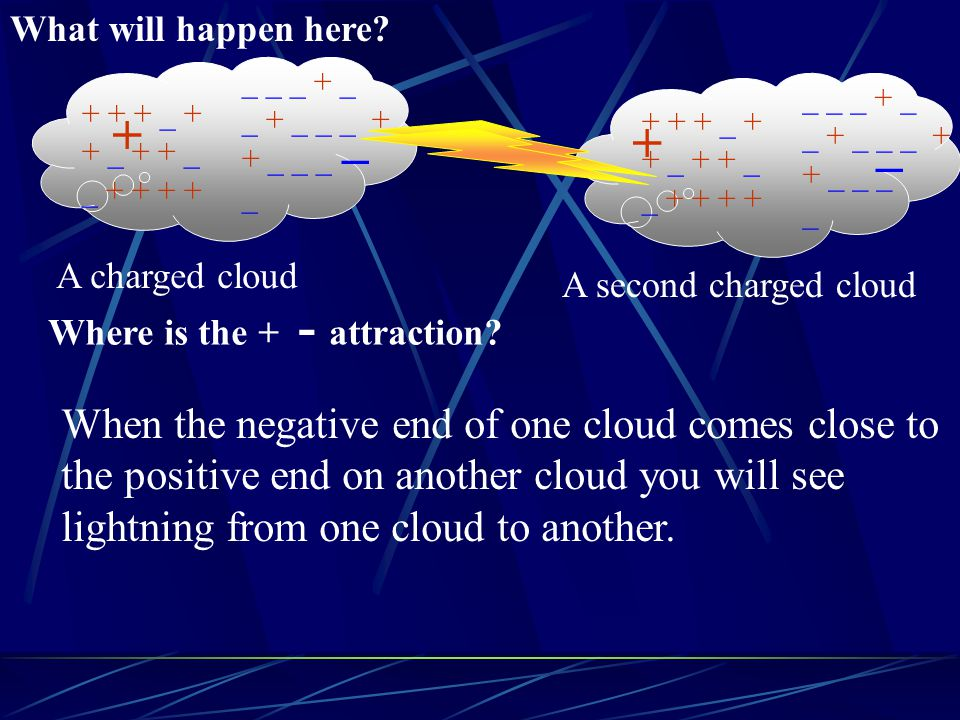 + _ + _ When the negative end of one cloud comes close to