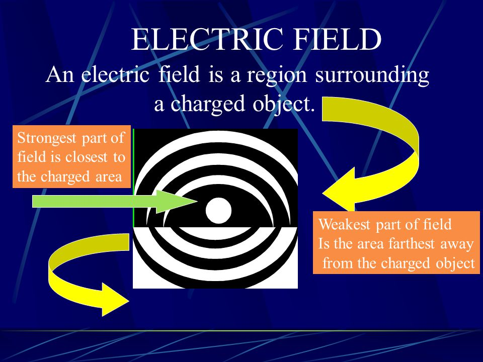 ELECTRIC FIELD An electric field is a region surrounding