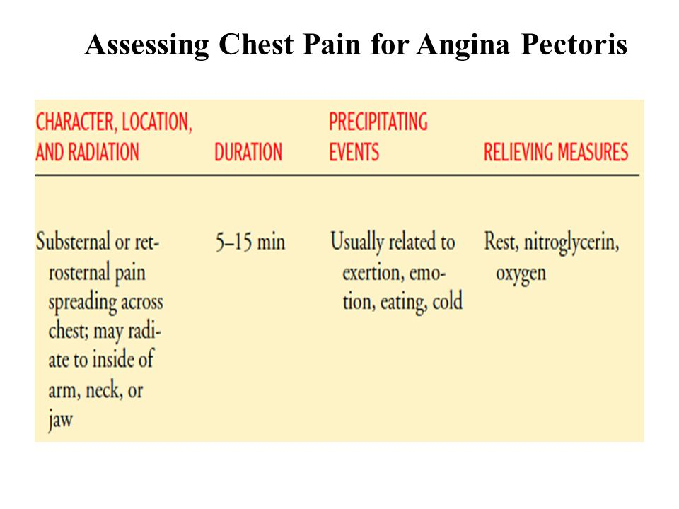 Assessing Chest Pain for Angina Pectoris