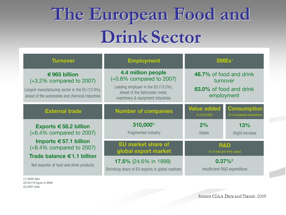 The European Food and Drink Sector