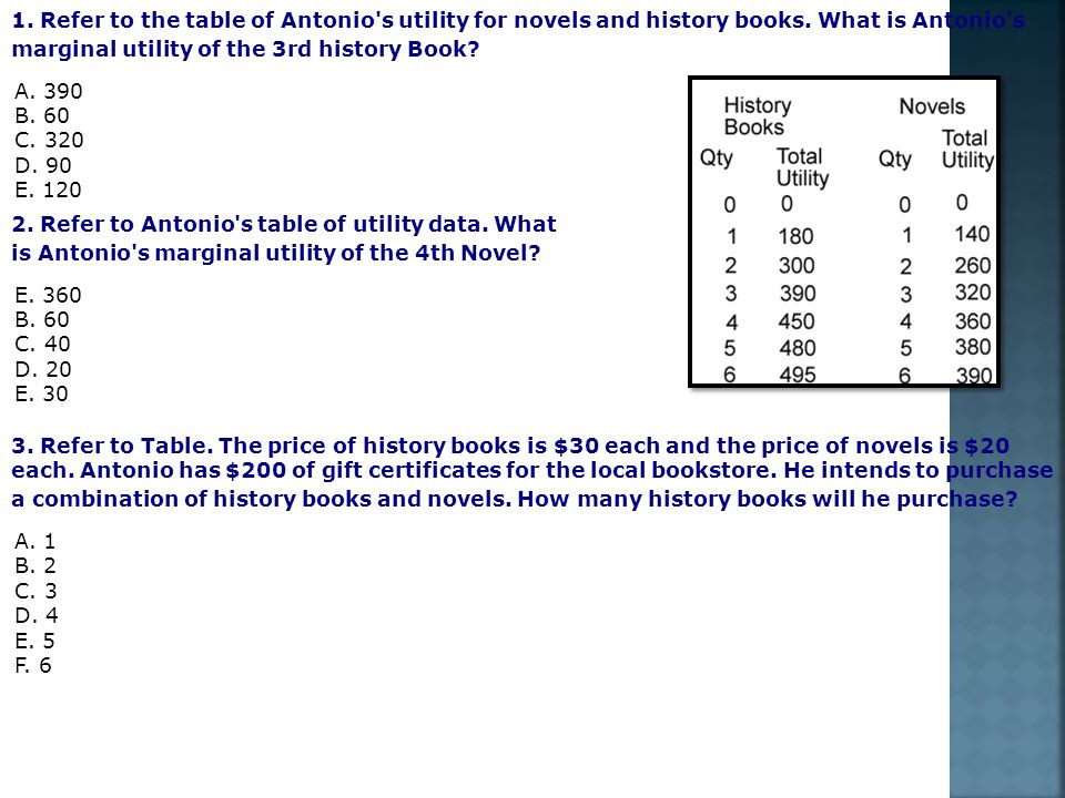 1. Refer to the table of Antonio s utility for novels and history books. What is Antonio s marginal utility of the 3rd history Book A. 390 B. 60 C. 320 D. 90 E. 120