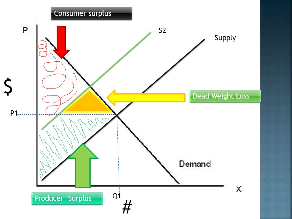 Consumer surplus S2 Supply $ Dead Weight Loss P1 Q1 Producer Surplus #
