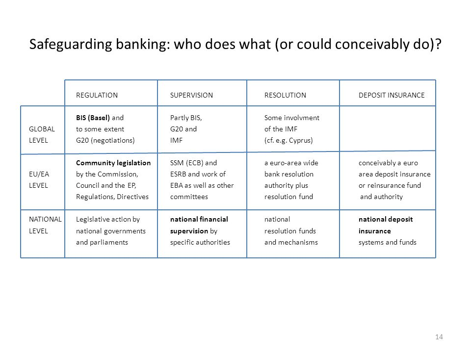 Safeguarding banking: who does what (or could conceivably do)
