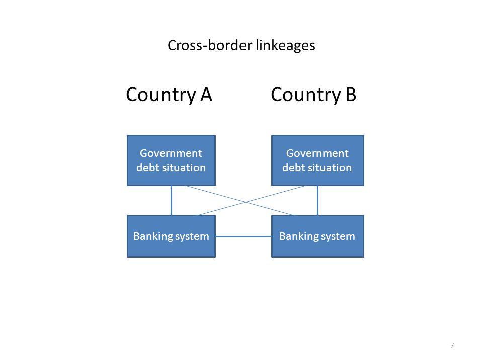 Cross-border linkeages