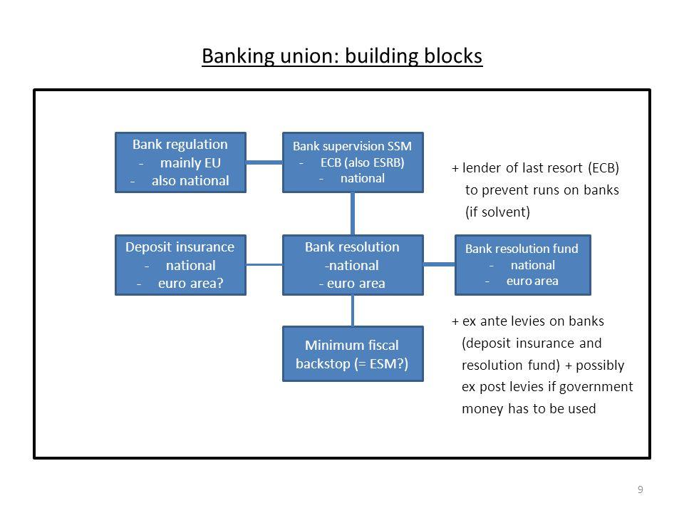 Banking union: building blocks