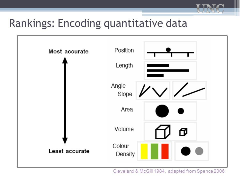 Rankings: Encoding quantitative data
