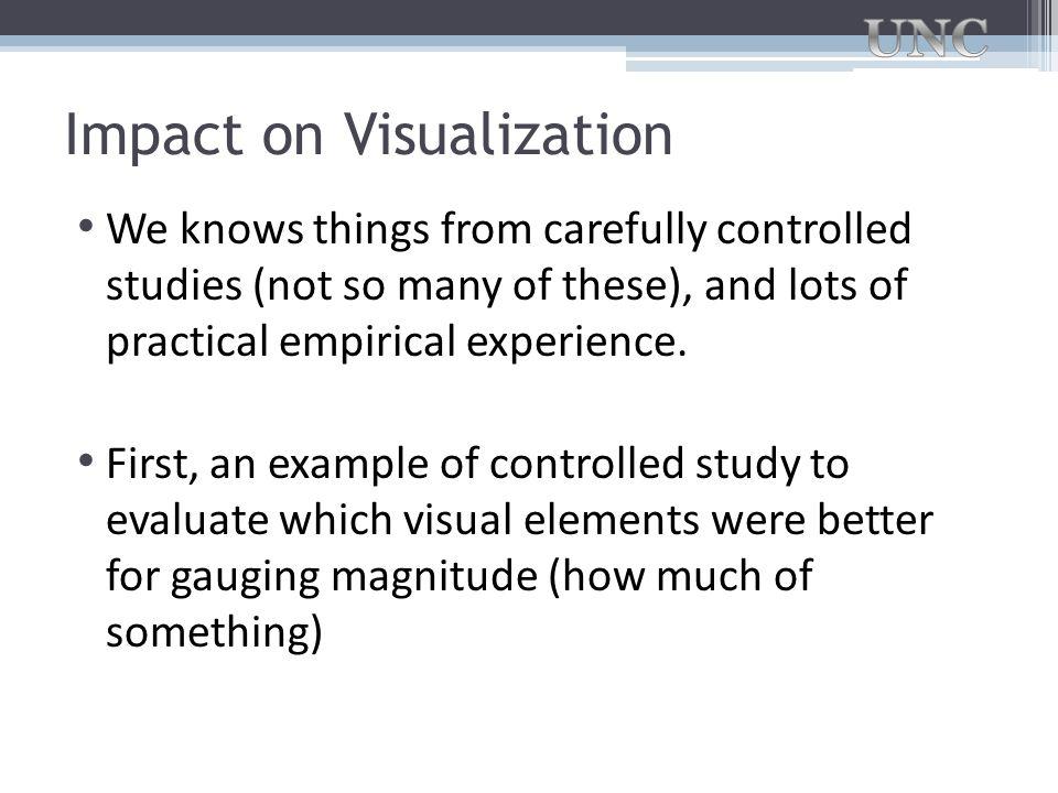 Impact on Visualization