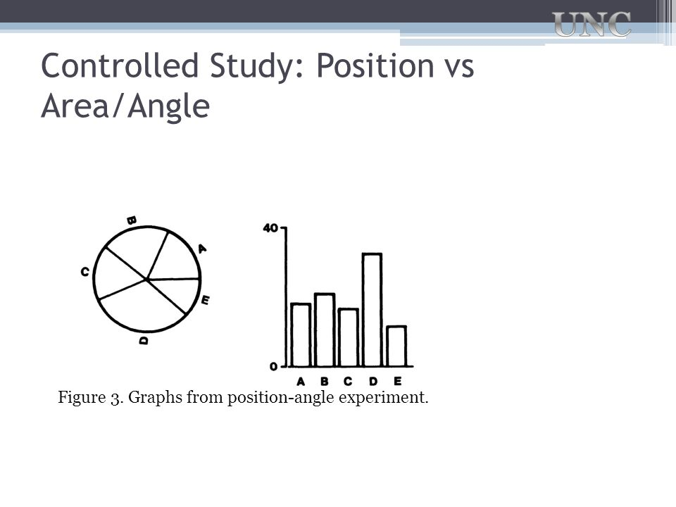 Controlled Study: Position vs Area/Angle