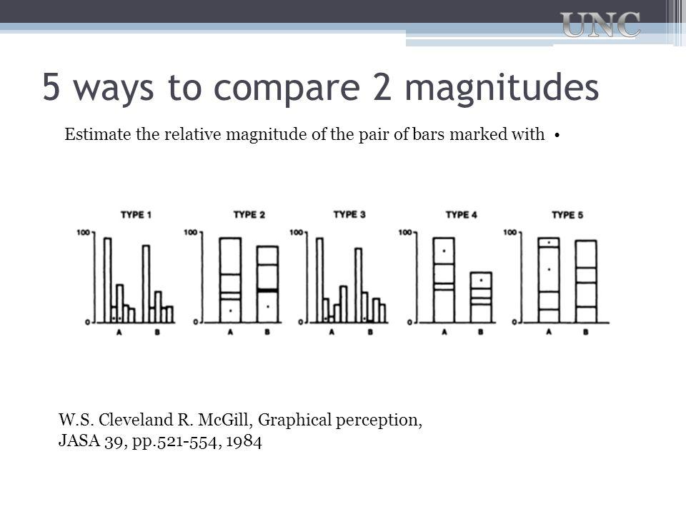 5 ways to compare 2 magnitudes