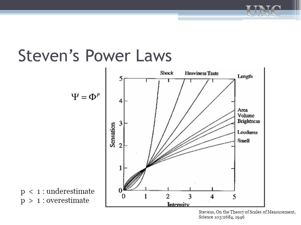 Steven's Power Laws p < 1 : underestimate p > 1 : overestimate