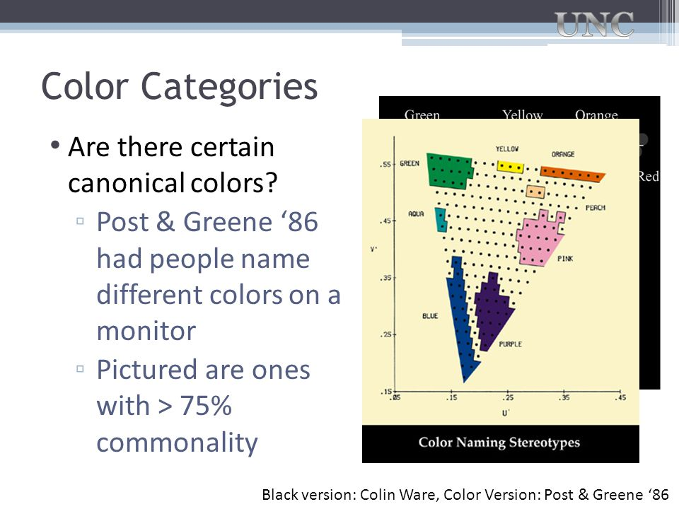 Color Categories Are there certain canonical colors
