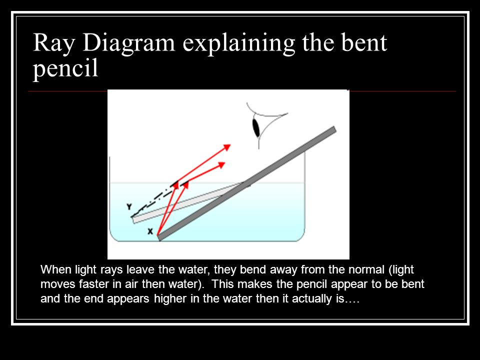 Ray Diagram explaining the bent pencil