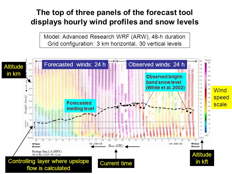 The top of three panels of the forecast tool
