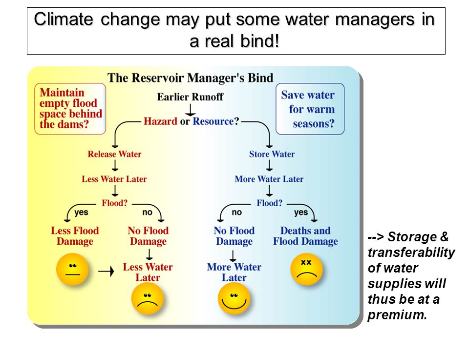 Climate change may put some water managers in a real bind!