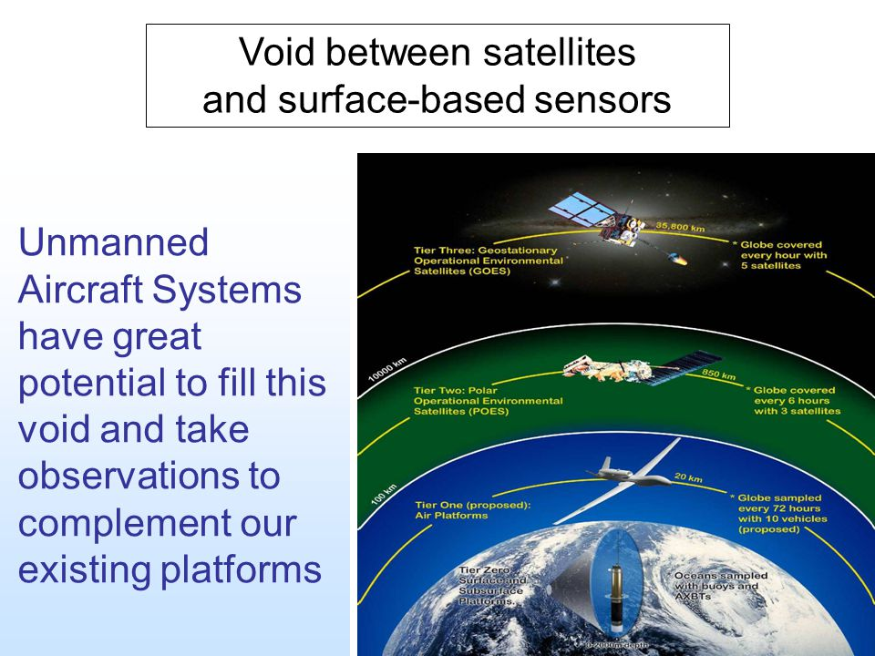 Void between satellites and surface-based sensors