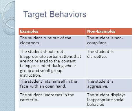 Target Behaviors Examples Non-Examples