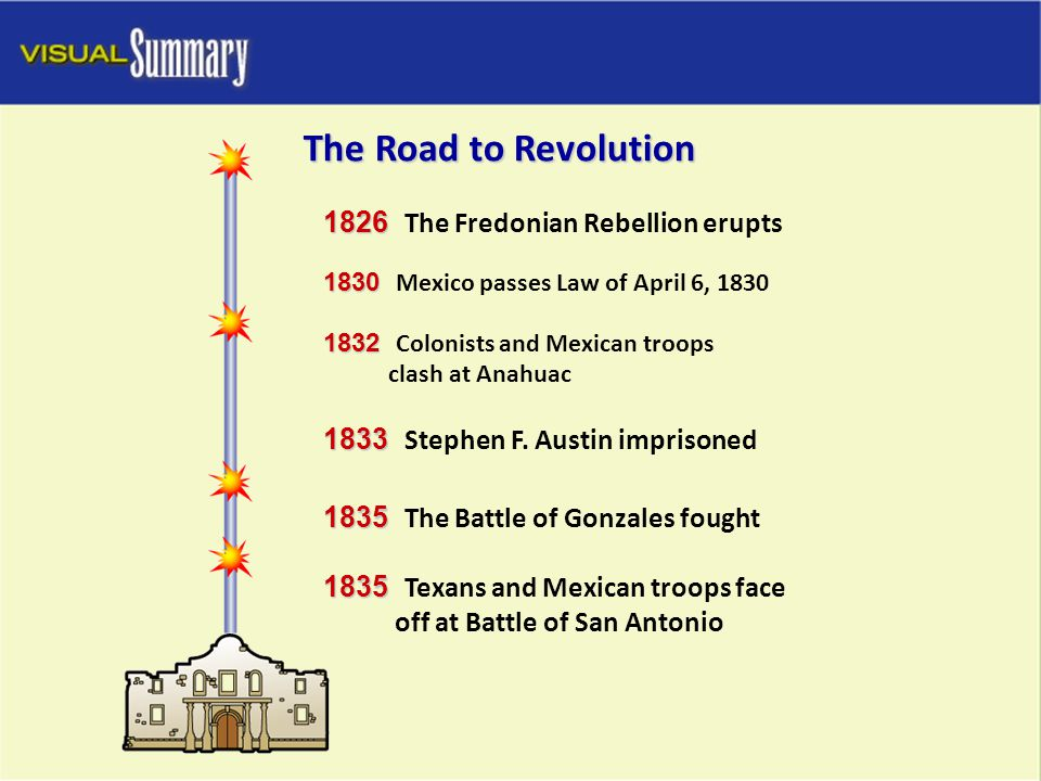 The Road to Revolution 1826 The Fredonian Rebellion erupts