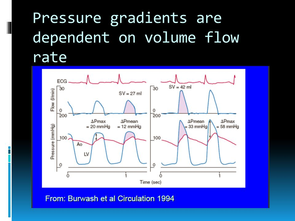 Pressure gradients are dependent on volume flow rate