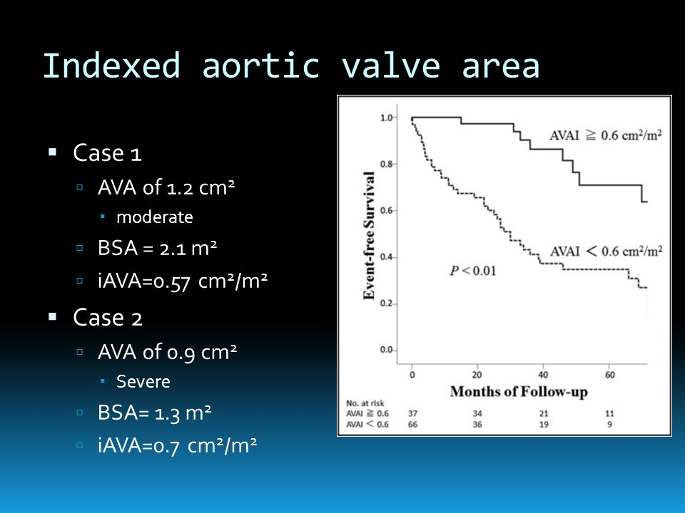 Indexed aortic valve area