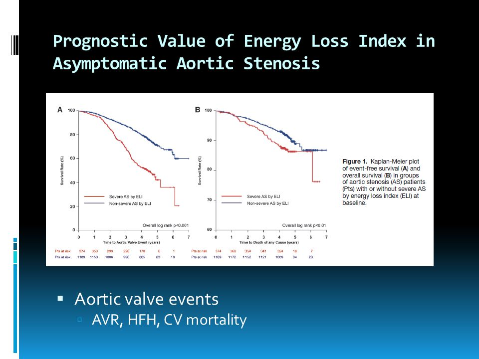 Prognostic Value of Energy Loss Index in Asymptomatic Aortic Stenosis
