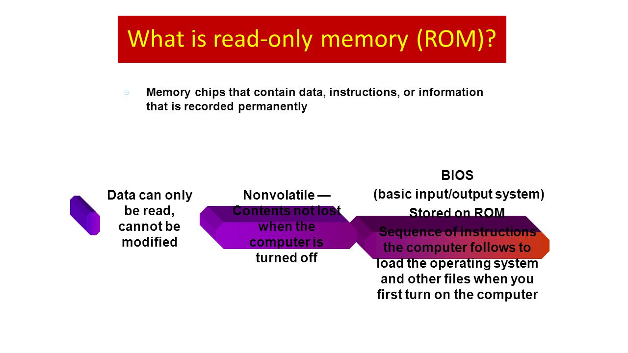 What is read-only memory (ROM)