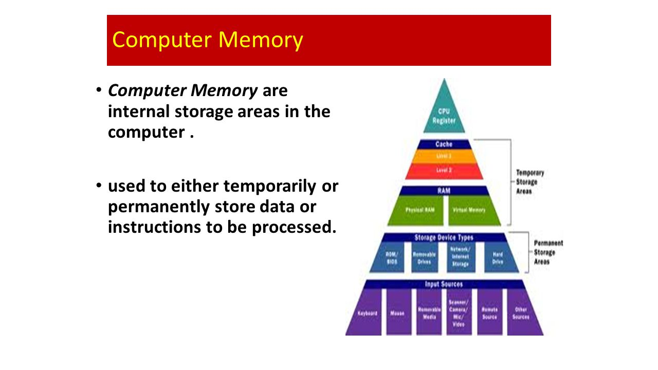 Computer Memory Computer Memory are internal storage areas in the computer .
