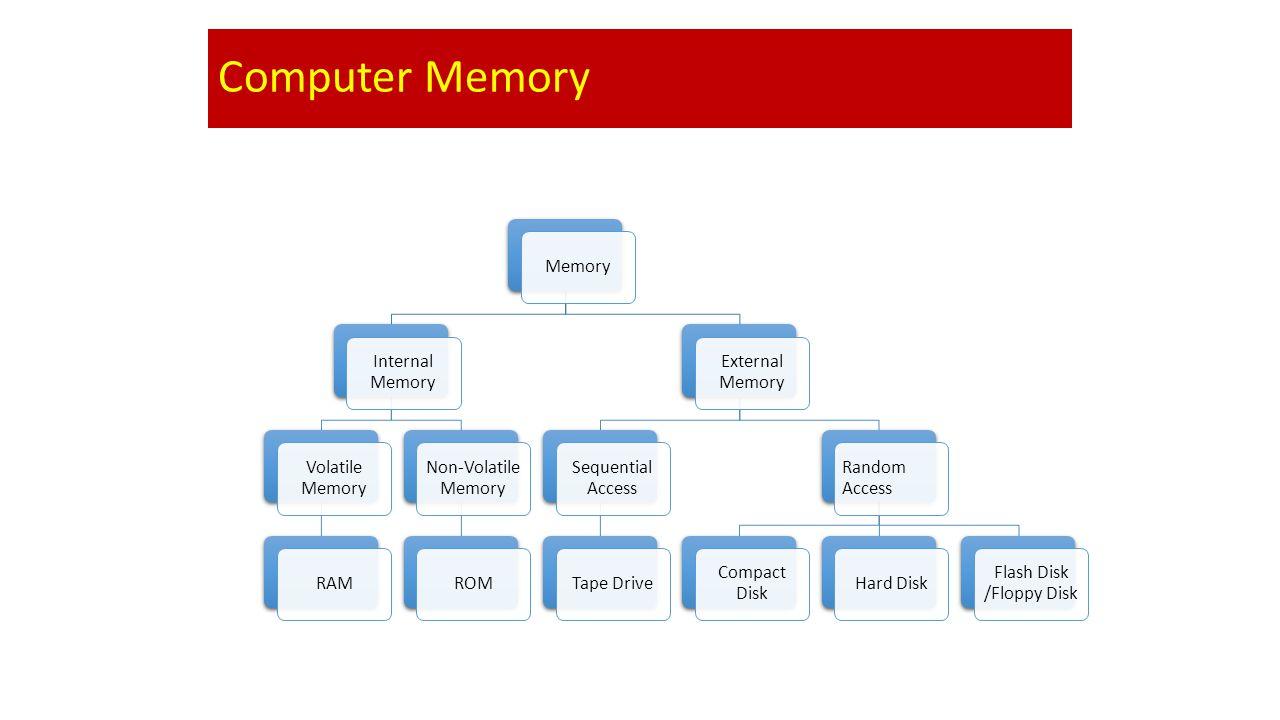 Flash Disk /Floppy Disk