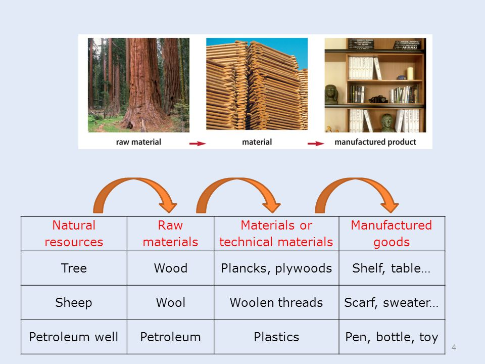 Materials or technical materials