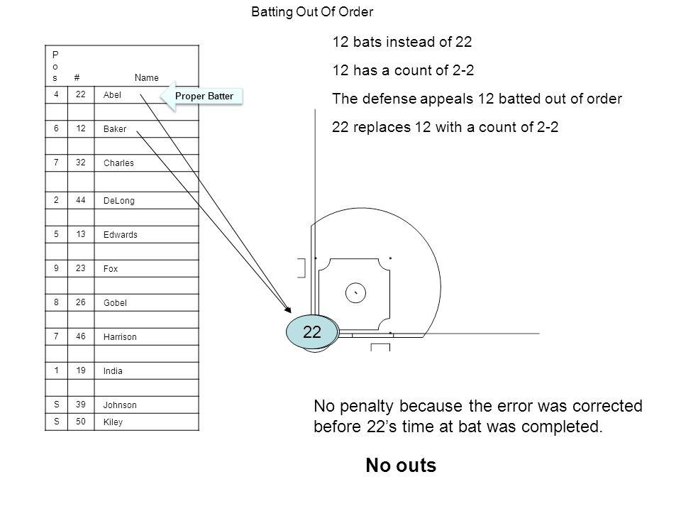 Batting Out Of Order 12 bats instead of 22. Pos. # Name. 4. 22. Abel. 6. 12. Baker. 7.