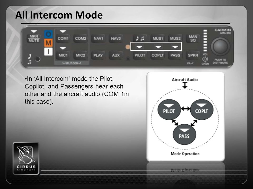 All Intercom Mode In 'All Intercom' mode the Pilot, Copilot, and Passengers hear each other and the aircraft audio (COM 1in this case).