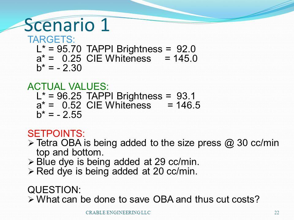 Scenario 1 TARGETS: L* = 95.70 TAPPI Brightness = 92.0