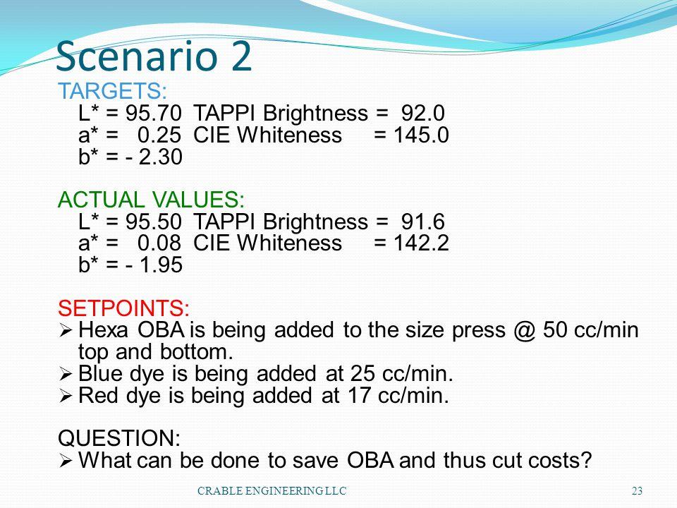 Scenario 2 TARGETS: L* = 95.70 TAPPI Brightness = 92.0