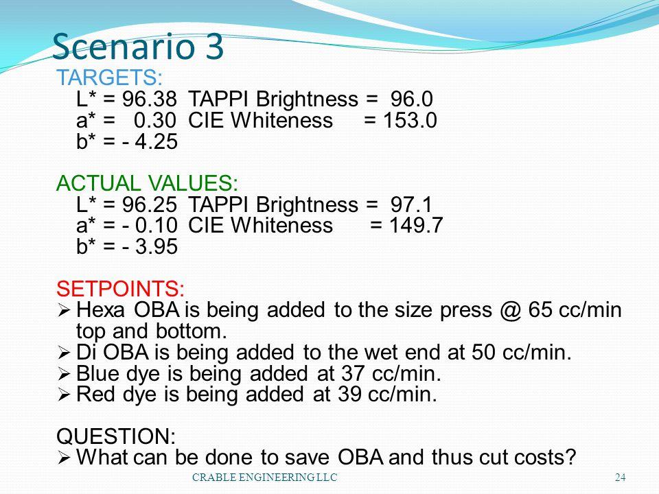 Scenario 3 TARGETS: L* = 96.38 TAPPI Brightness = 96.0