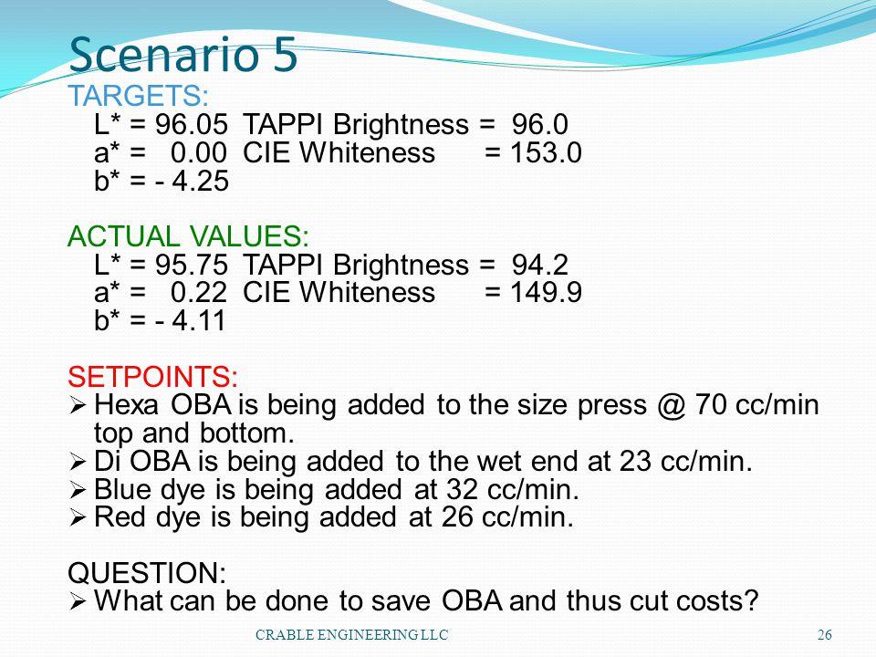 Scenario 5 TARGETS: L* = 96.05 TAPPI Brightness = 96.0