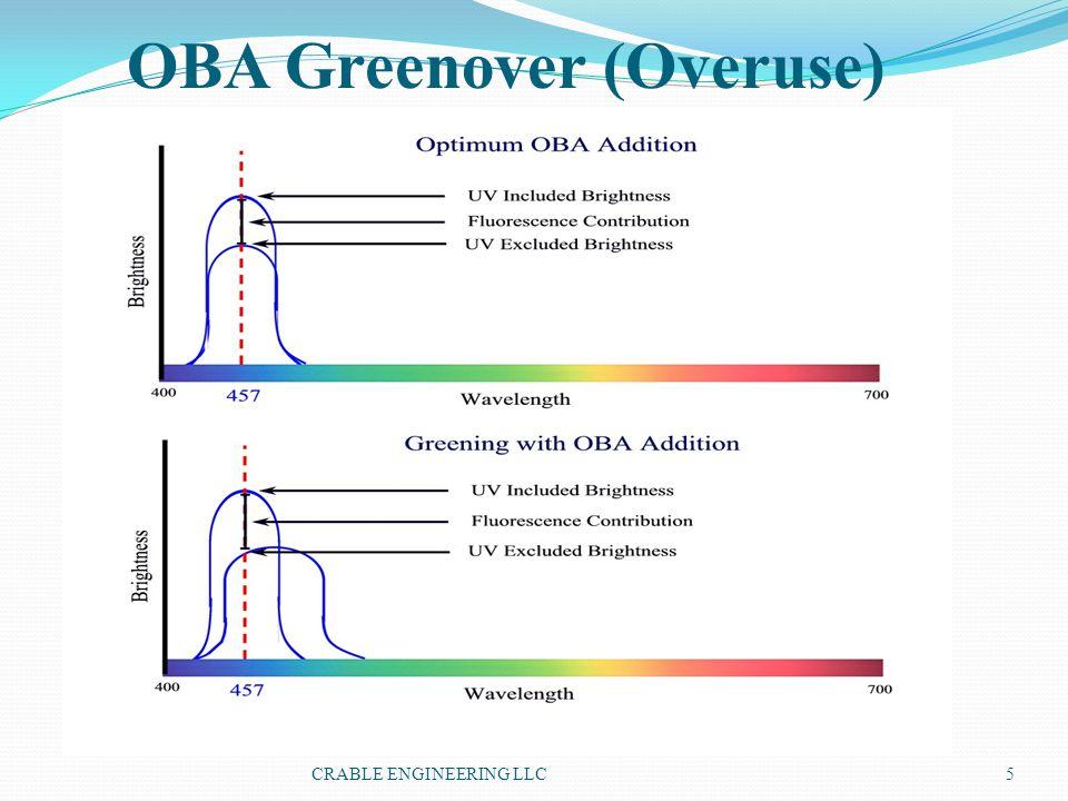 OBA Greenover (Overuse)